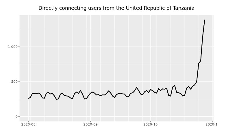 Tor Metrics: Directly connecting users from Tanzania