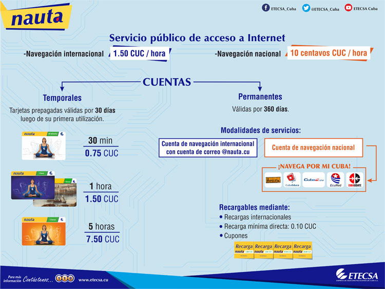 ETECSA accounts