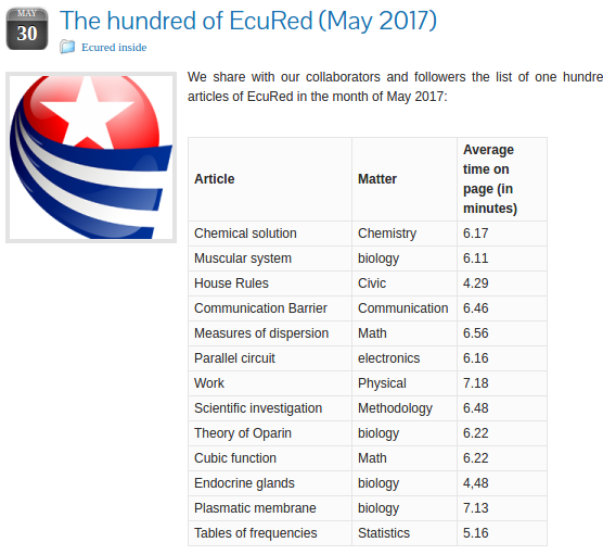 Top EcuRed articles