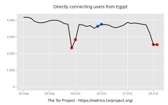 Directly connecting users from Egypt
