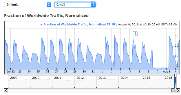 Ethiopia gmail traffic