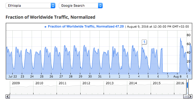 Ethiopia google traffic