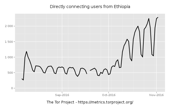 OONI - Ethiopia: Evidence of social media blocking and internet