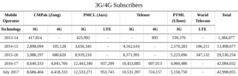 PK telco subscribers